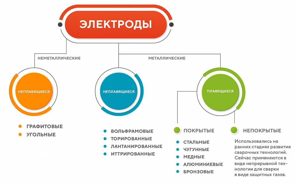 Классификация сварочных электродов