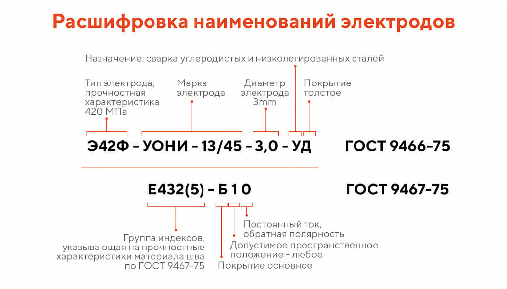 Маркировка электродов для сварки расшифровка