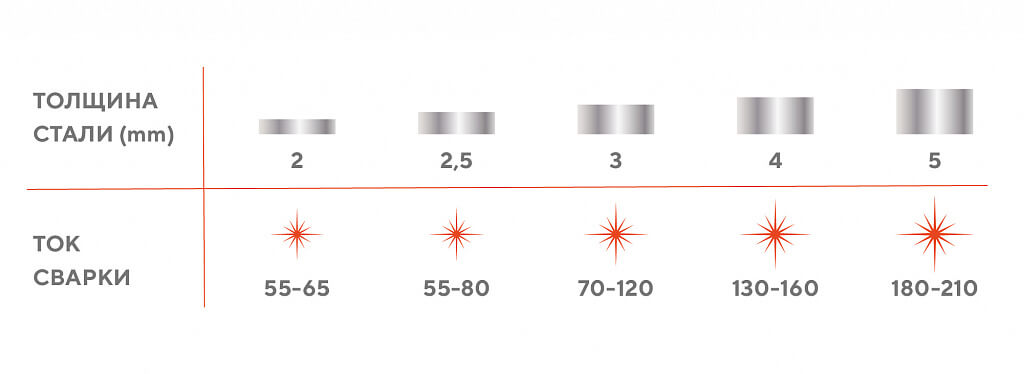 Сила тока для сварки электродом