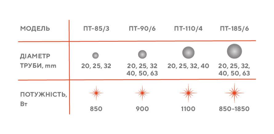 Потужність паяльного праски для ППР труб
