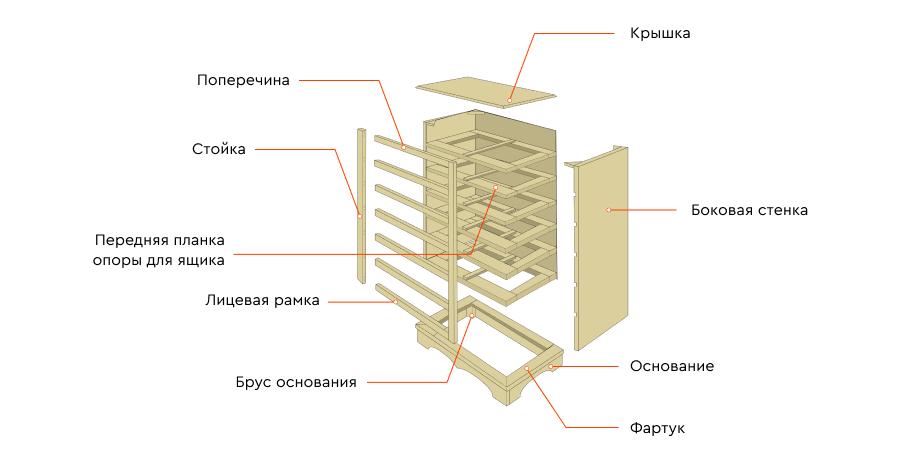 Схема комода