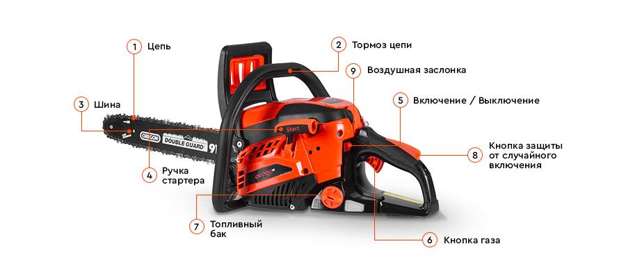 Устройства бензопилы Dnipro-M