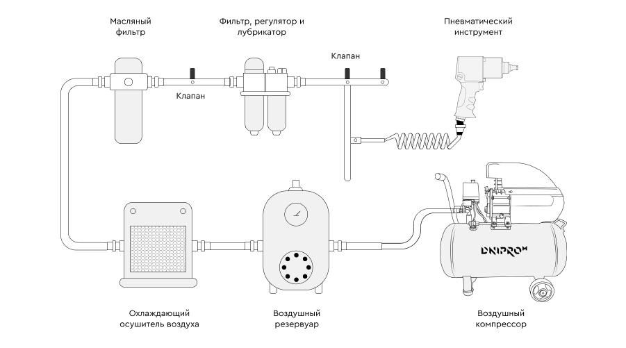 Принцип работы пневмоинструмента от компрессора