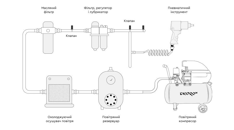 Принцип роботи пневмоінструменту від компресора