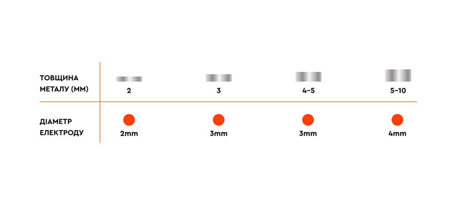 Таблиця співвідношення товщини електроду й товщини металу
