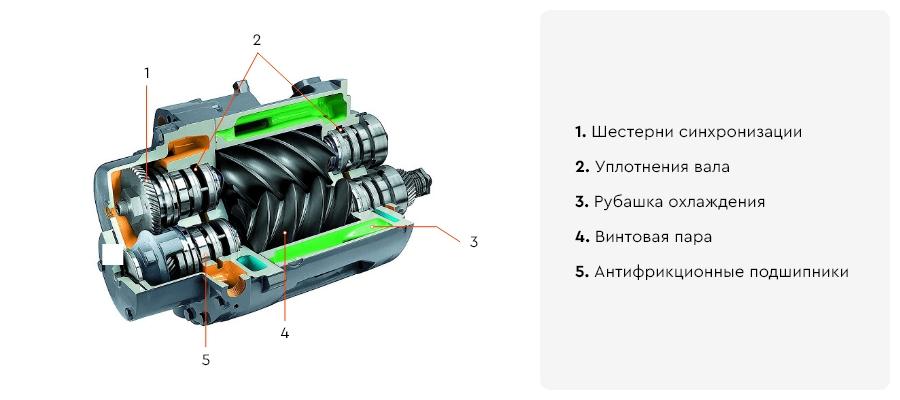 Строение винтового компрессора