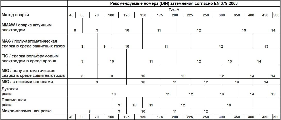 Таблица степени затемнения сварочной маски