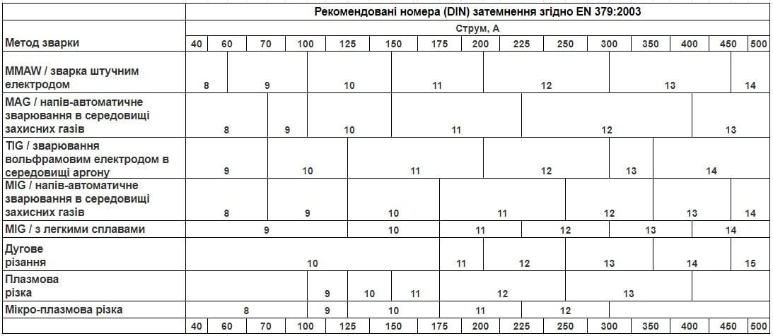 Таблиця ступеня затемнення зварювальної маски